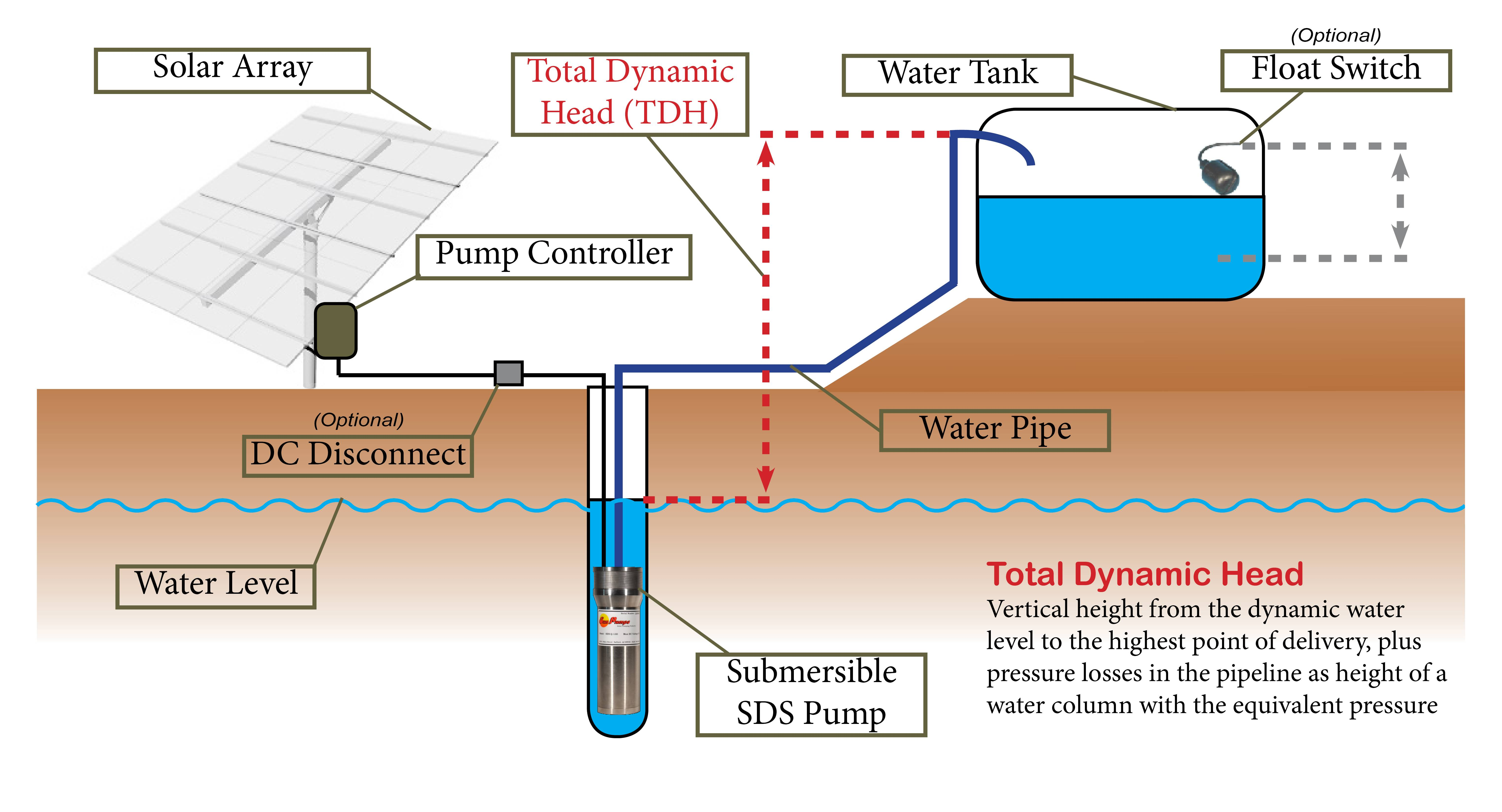 As we can see from Figure 1 above, most simple solar water pumping systems  contain the following major components. There may be small or large design  ...